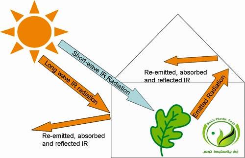 افزودنی IR یا مادون قرمز پلاستیک گلخانه