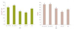 میانگین تغییرات درجه حرارت در اثر کاربرد مالچ زنده و غیر زنده