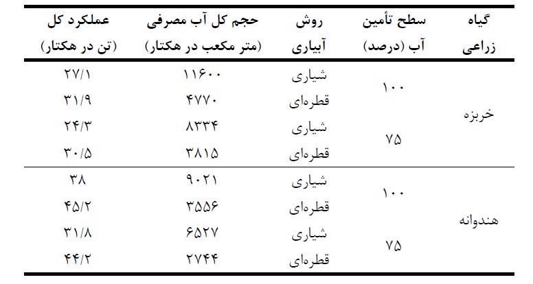 جدول میانگین آب مصرفی و عملکرد خربزه و هندوانه (مزرعه تحقیقاتی)